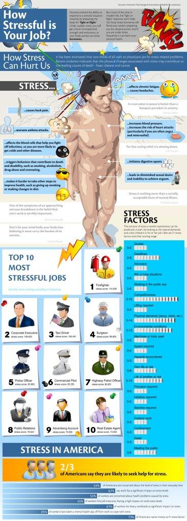 Infografía ¿cómo de estresante es tu trabajo?