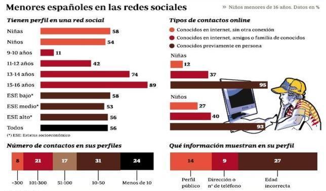 Menores españoles en las redes sociales