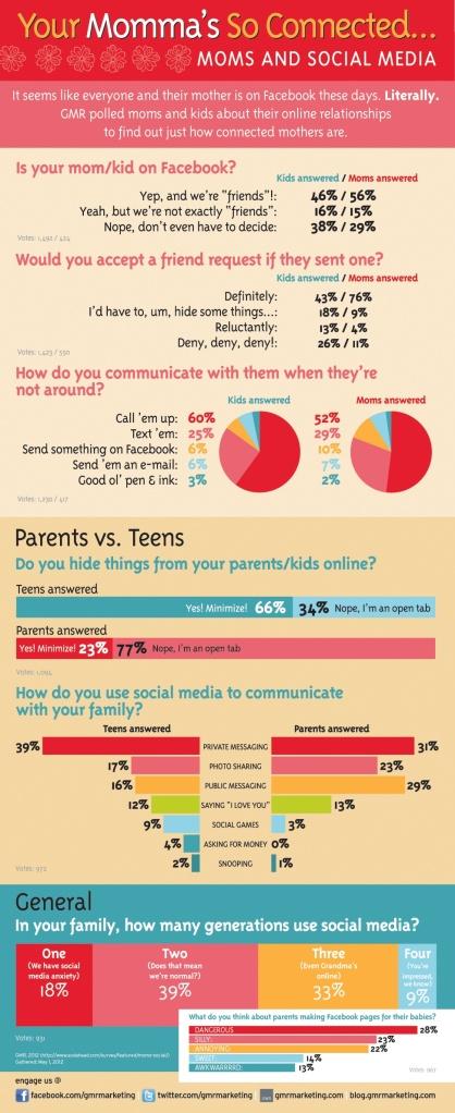 Madres y redes sociales